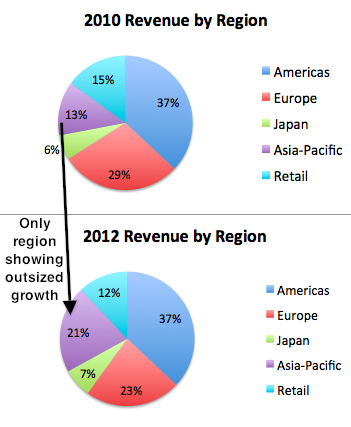 Apac Apple Growth