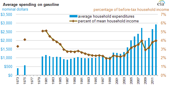 Gasoline Spending