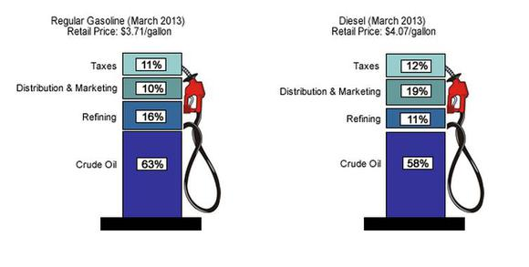 Gas Pump Price Breakdown