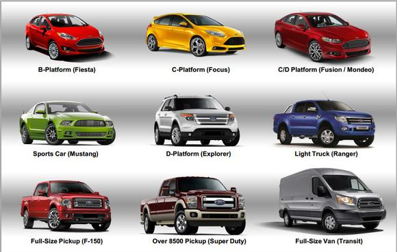 image source ford motor co first quarter earnings review