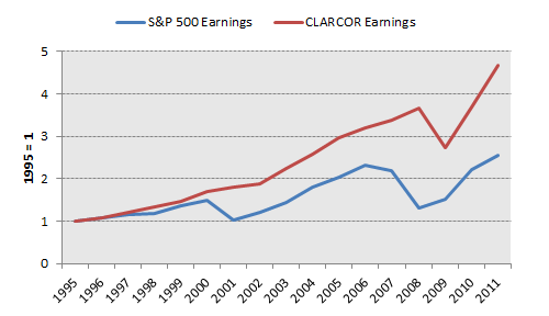 Clc Earnings