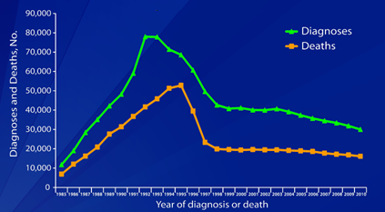 Aids Dx And Deaths