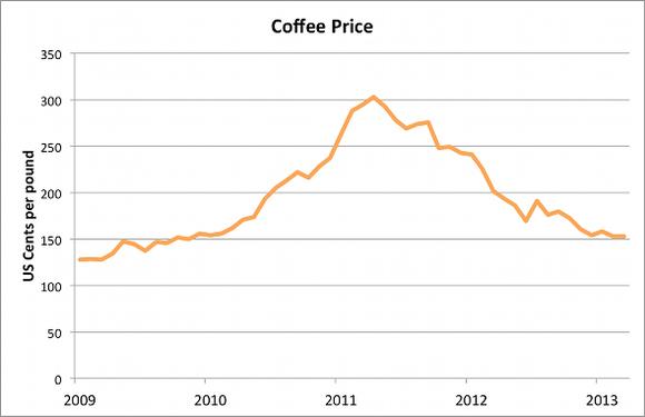 Coffeeprice