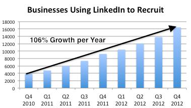 Lnkd Businesses