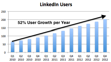 Lnkd Users