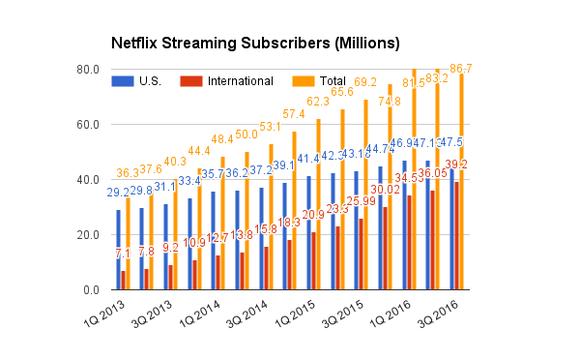 Observe the Analyst's Thoughts: Netflix, Inc. (NASDAQ:NFLX) , Paychex, Inc. (NASDAQ:PAYX)