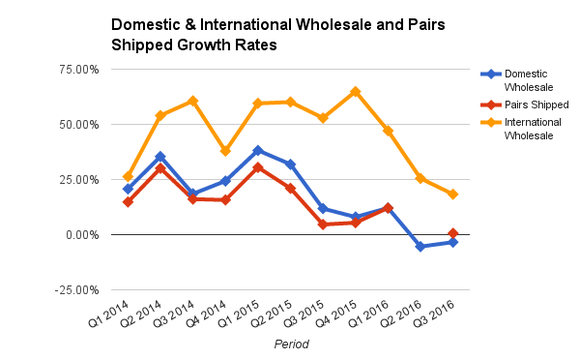 Skechers Stock Skx Wholesale Shipments Growth Rates Chart