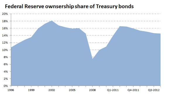 Fed Market Share