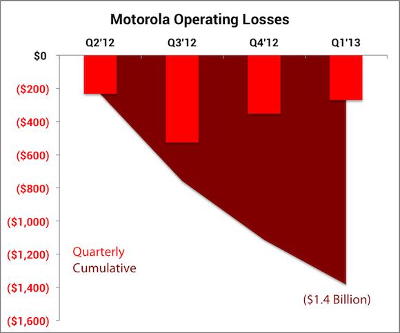 Moto Loss Labels