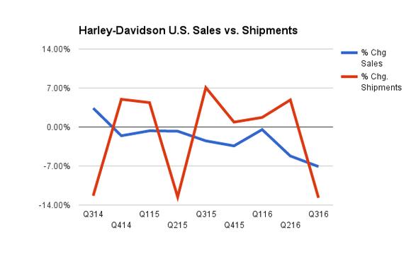 Harley Davidson Hog Stock Chart Sales Shipments Motorcycles Bikes