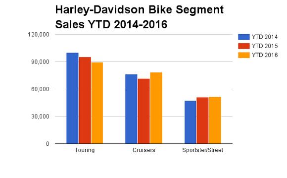Harley Davidson Hog Motorcycles Bikes Iron Horse Sales Touring Cruiser Street Sportster