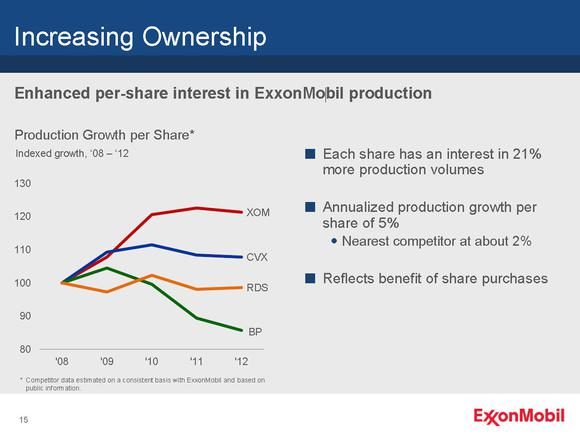 Xom Production Per Share