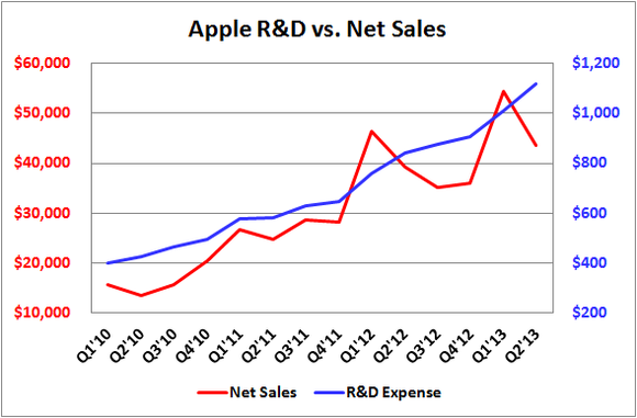 Apple Rd Vs Net Sales