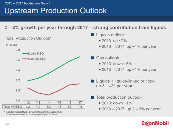 Xom Production Outlook