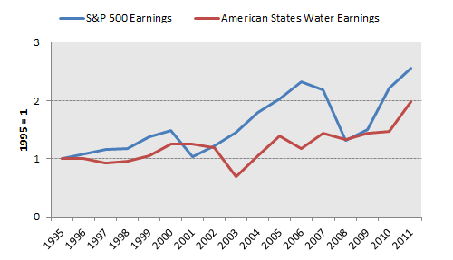 Awr Earnings