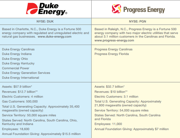 Duke Versus Exelon Stock Merger Factsheet