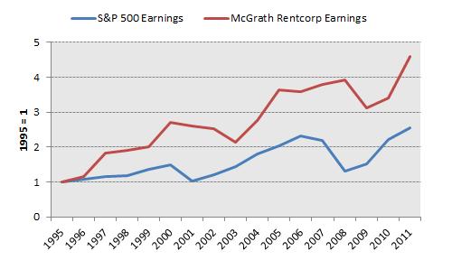 Mgrc Earnings