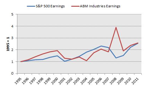 Abm Earnings