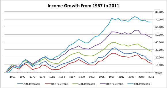 Us Income Growth