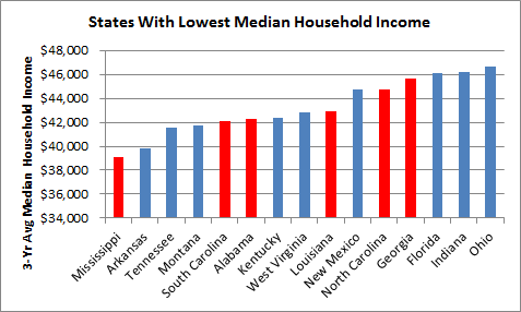 States With Lowest Hh Income