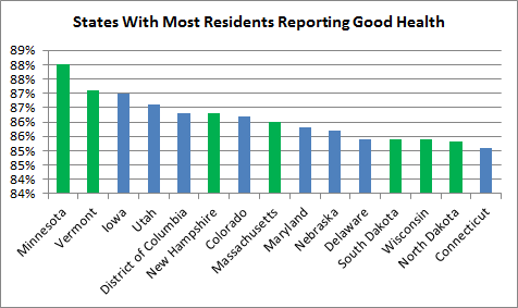 States With Highest Good Health Status