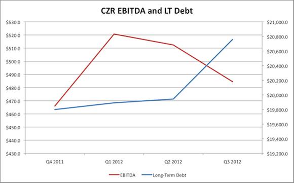 Czr Debt Ebitda