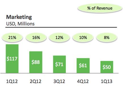 Marketingexpenses