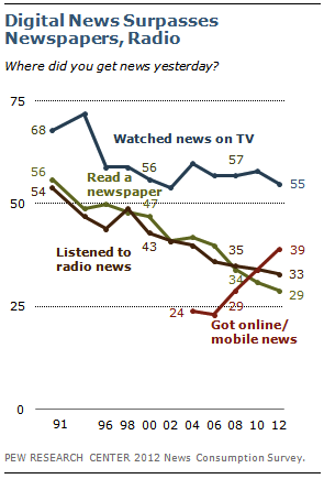 Digital News Trends
