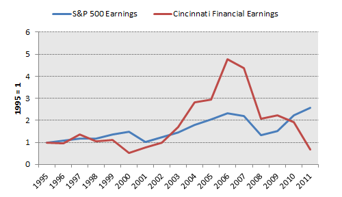 Cinf Earnings