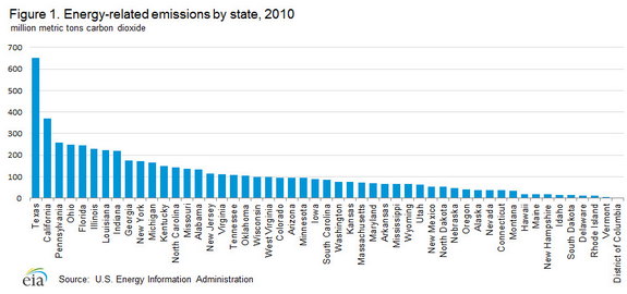 State Pollution