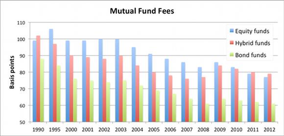 Mutualfundfees