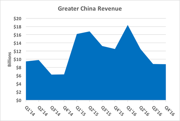 Gc Revenue