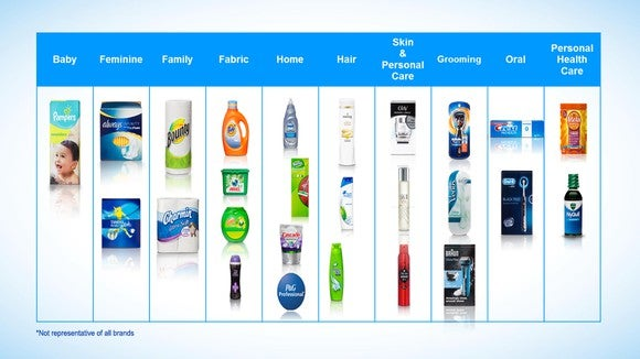 What Wall Street is saying about The Procter & Gamble Company (NYSE:PG)