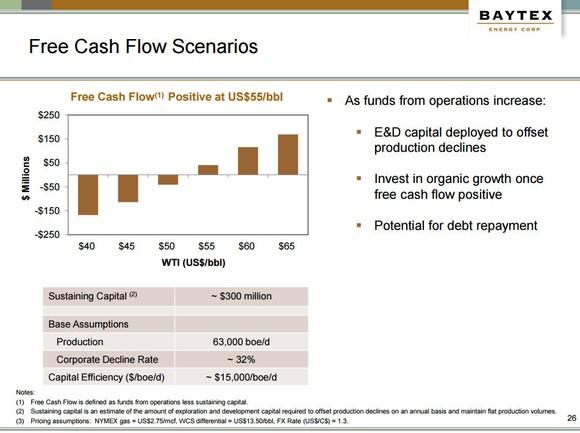 Baytex Energy Cash Flow
