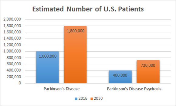 Acadia Pharmaceuticals Parkinsons Disease Trends