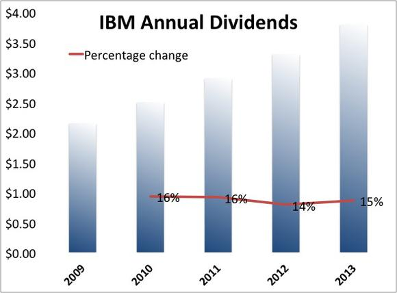 Dividend Stocks Ibm