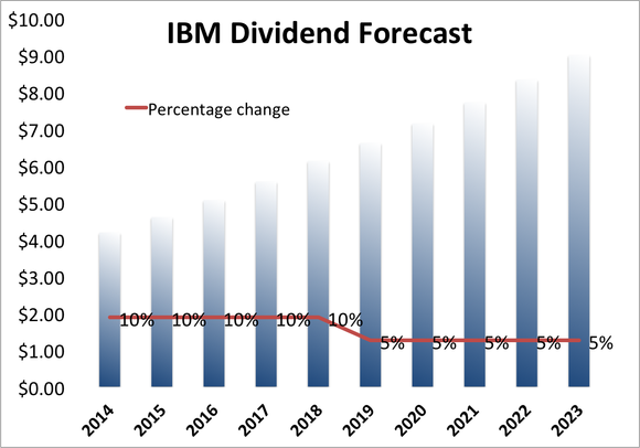 Dividend Stocks Projection Ibm