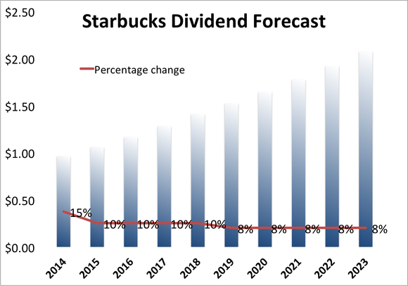 Dividend Stocks Starbucks