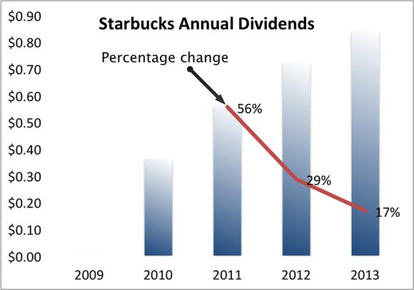 Starbucks Annual Dividends