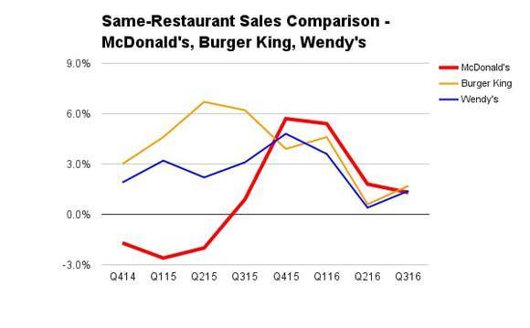 Fast Food Mcdonalds Burger King Wendys Burgers Comps