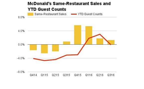 Mcdonalds Mcd Comps Guest Counts Fast Food Quick Serve