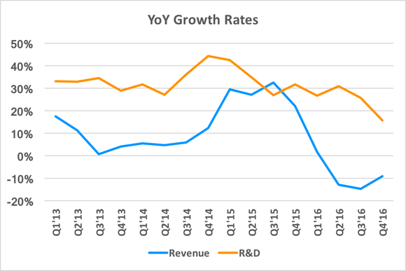 Rd Vs Rev Growth