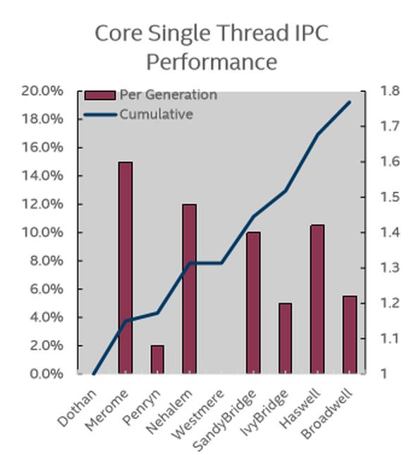 Ipc Chart Intel Core