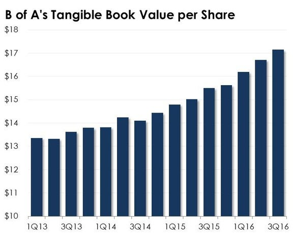 B Of A Tangible Book Value