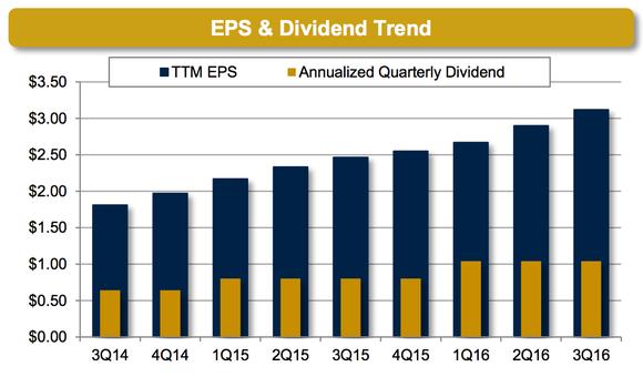 Mktx Dividends Marketaxess