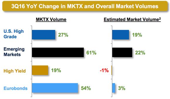 Mktx Share Gains Marketaxess