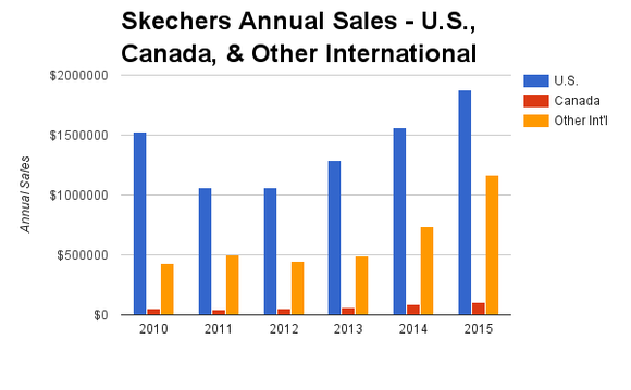 Skechers Annual Sales Chart Geographic Region Us Canada International China