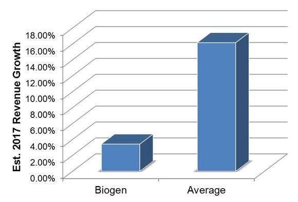 Biogen Growth