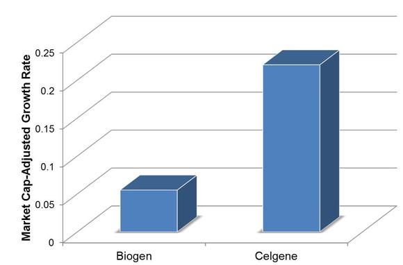 Biogen Vs Celgene
