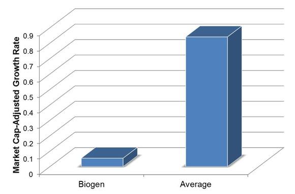 Mc Adjusted Biogen Growth Rate